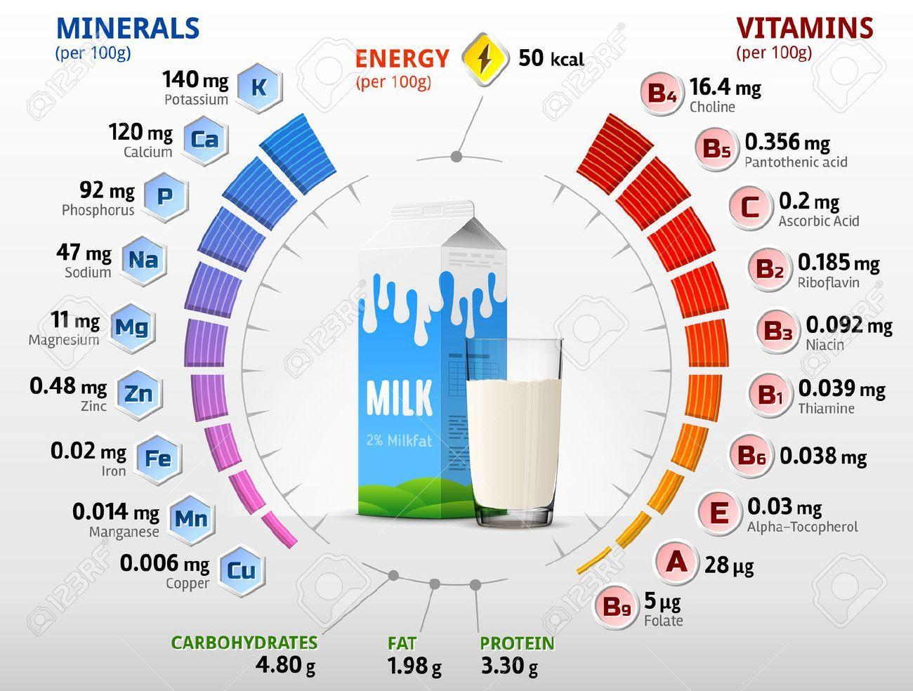 nutrient composition of milk