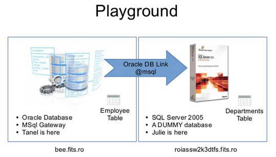Cómo configurar DBLink de Oracle Hacia SQLServer y evitar típicos
