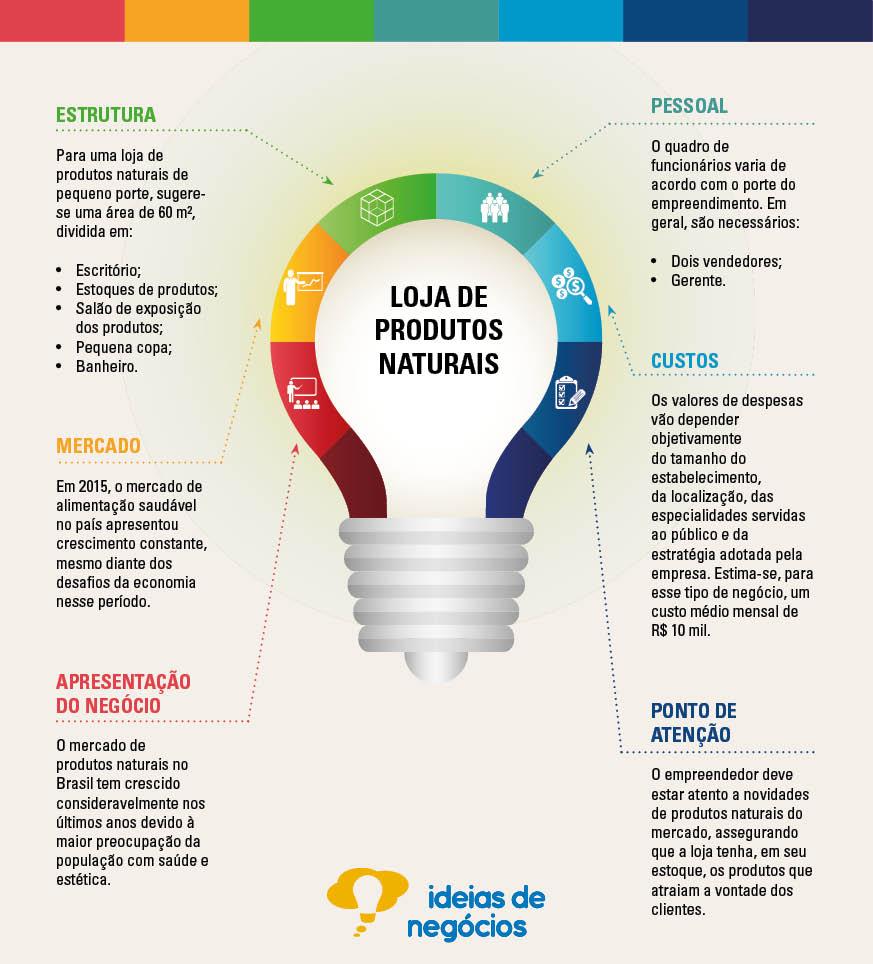 infográfico de investimento em produtos naturais do SEBRAE