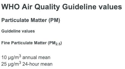 ภาพแสดงปริมาณ PM2.5 ที่กำหนดโดย WHO ว่าเป็นคุณภาพอากาศที่ดี