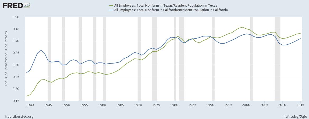 Julián Castro says California besting Texas in creating jobs