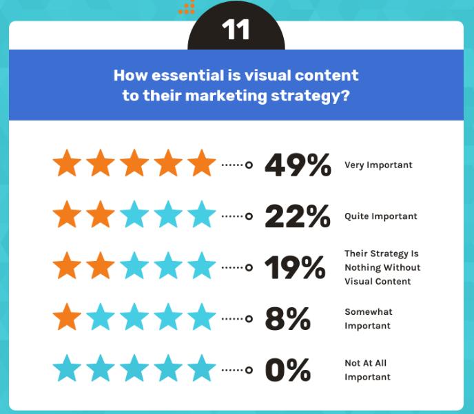 Wie wichtig sind visuelle Inhalte für die Marketingstrategie