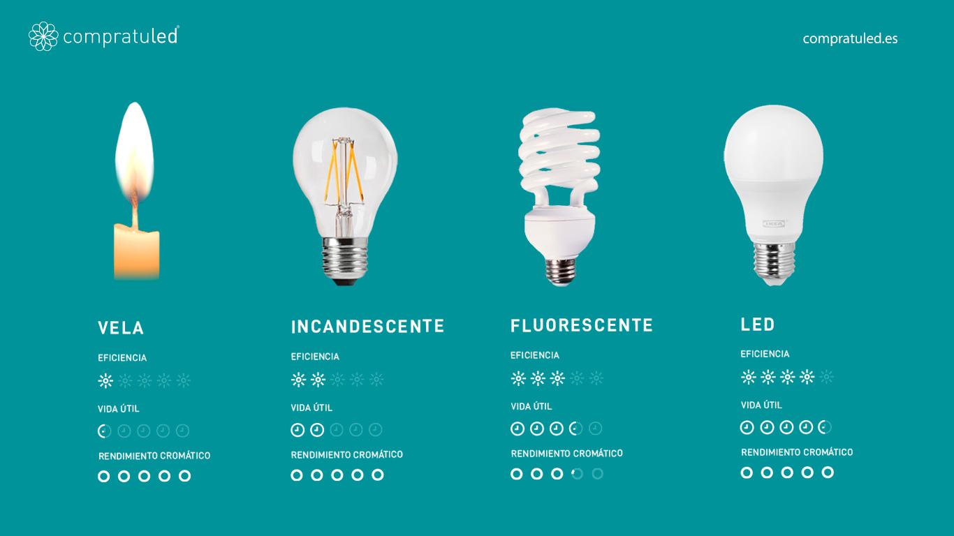 comparativa-vida-util-bombillas-cuanto-consume-iluminacion-led