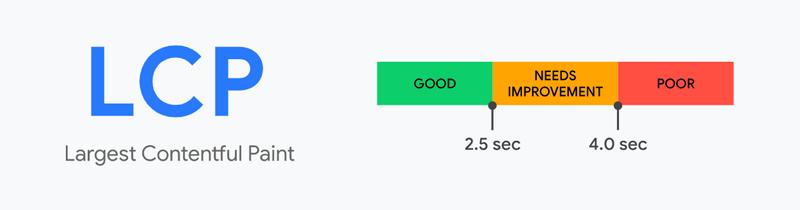 Largest Content Paint is a Core Web Vitals metric