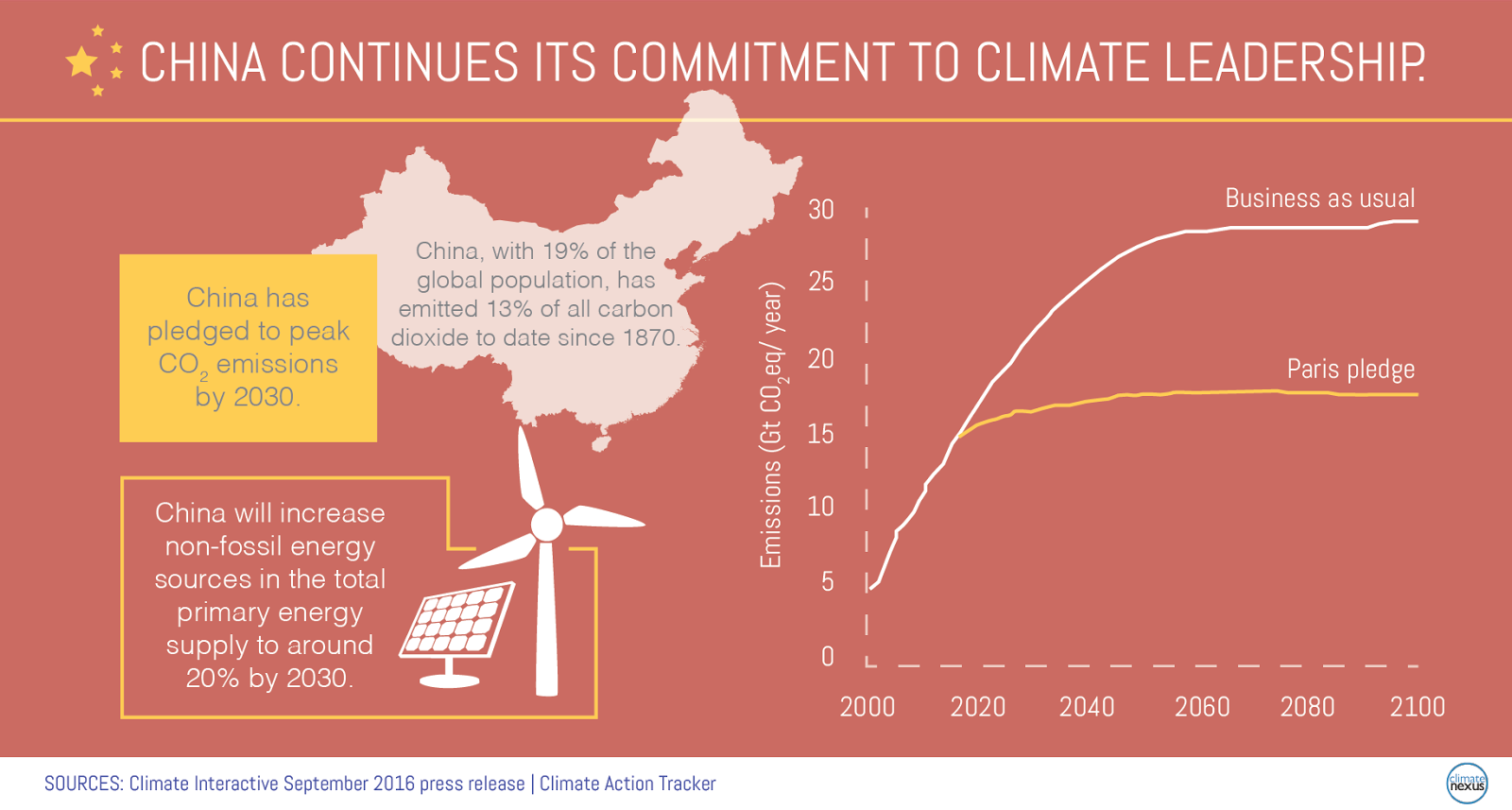 China's Climate and Energy Policy