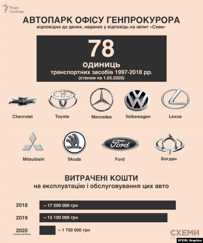 Сколько авто закреплено за ВР, ОП, КМ и силовиками и сколько это стоит всем нам