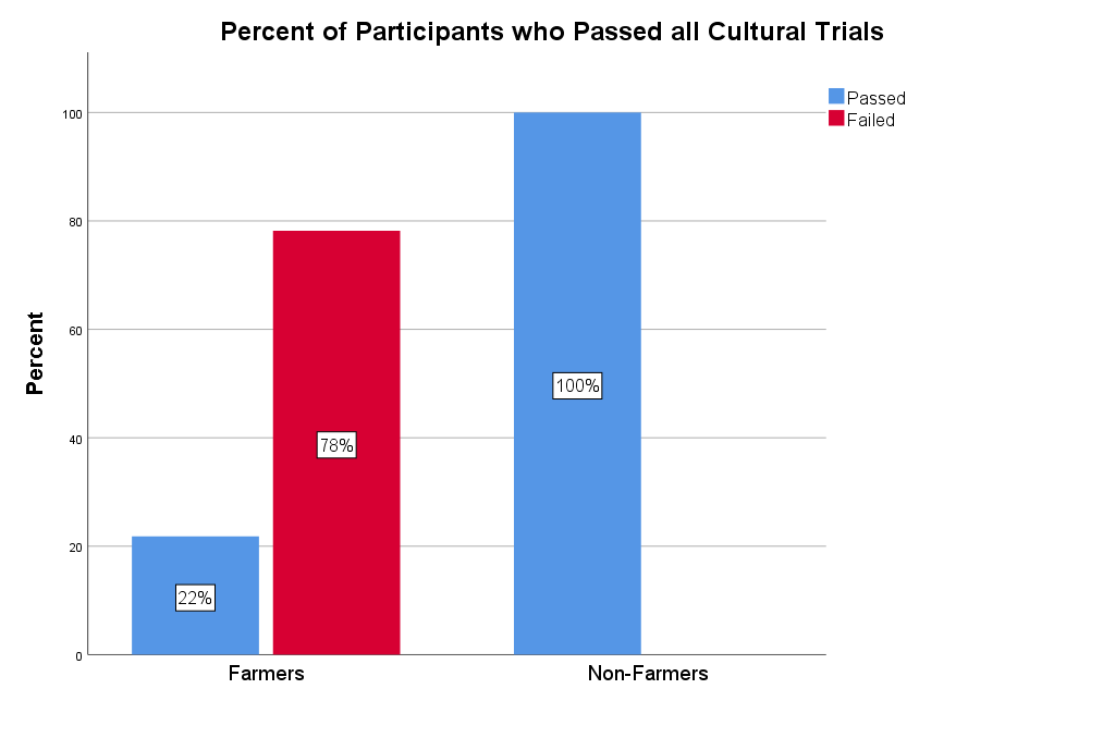 Percent of participants who passed all our cultural trials.