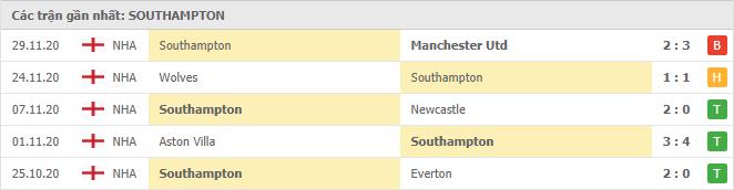 Thành tích của Southampton trong 5 trận đấu gần đây