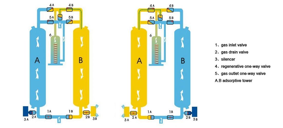 Nguyên lý hoạt động thiết bị sấy khí nén hấp thụ