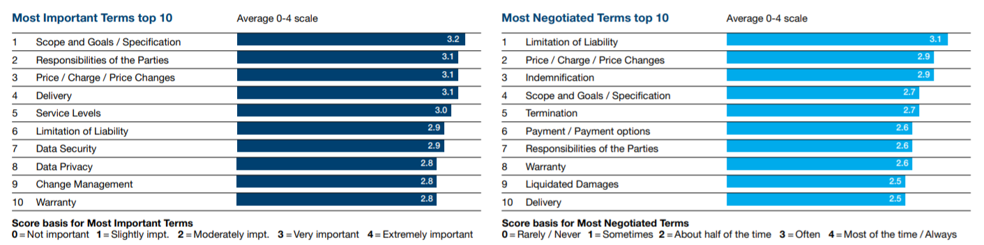 Most negotiated contract terms