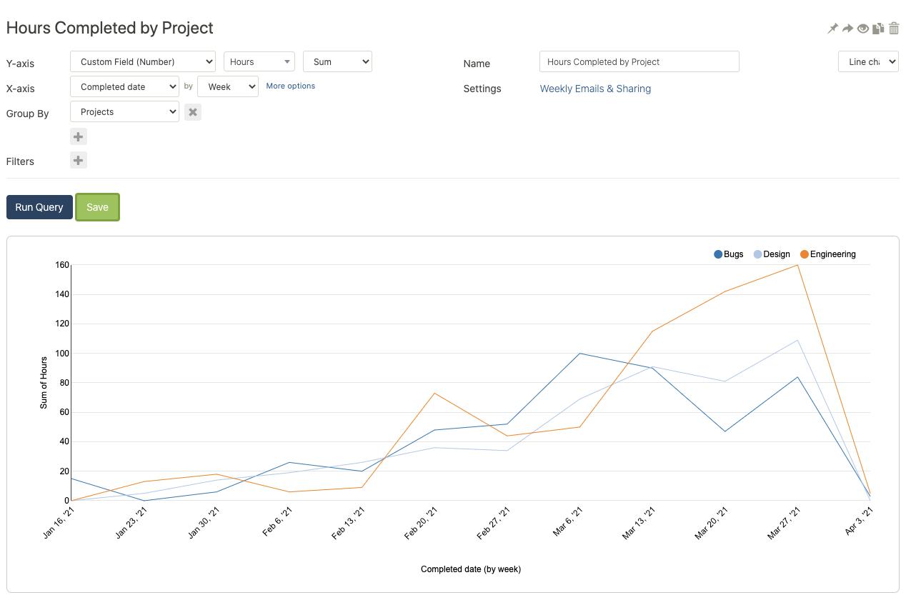 Velocity report using time tracking metrics