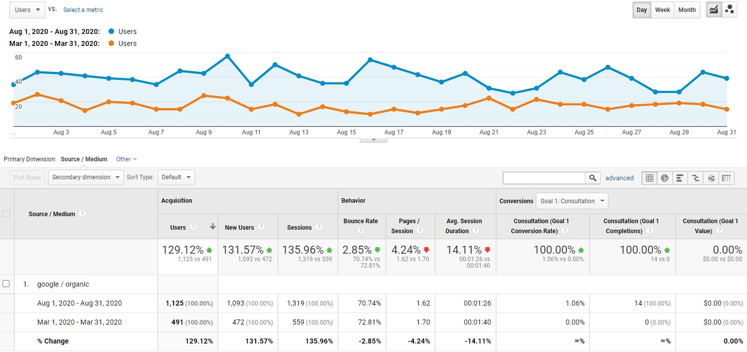 case study showing SEO results during covid