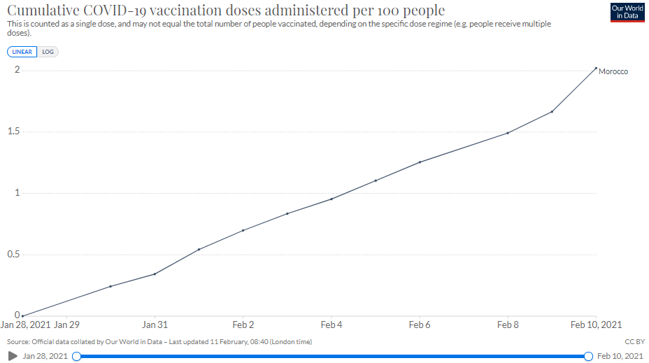 Implementation of vaccination in Morocco
