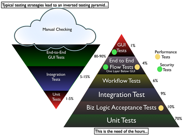 How to overcome challenges in automated Ui testing