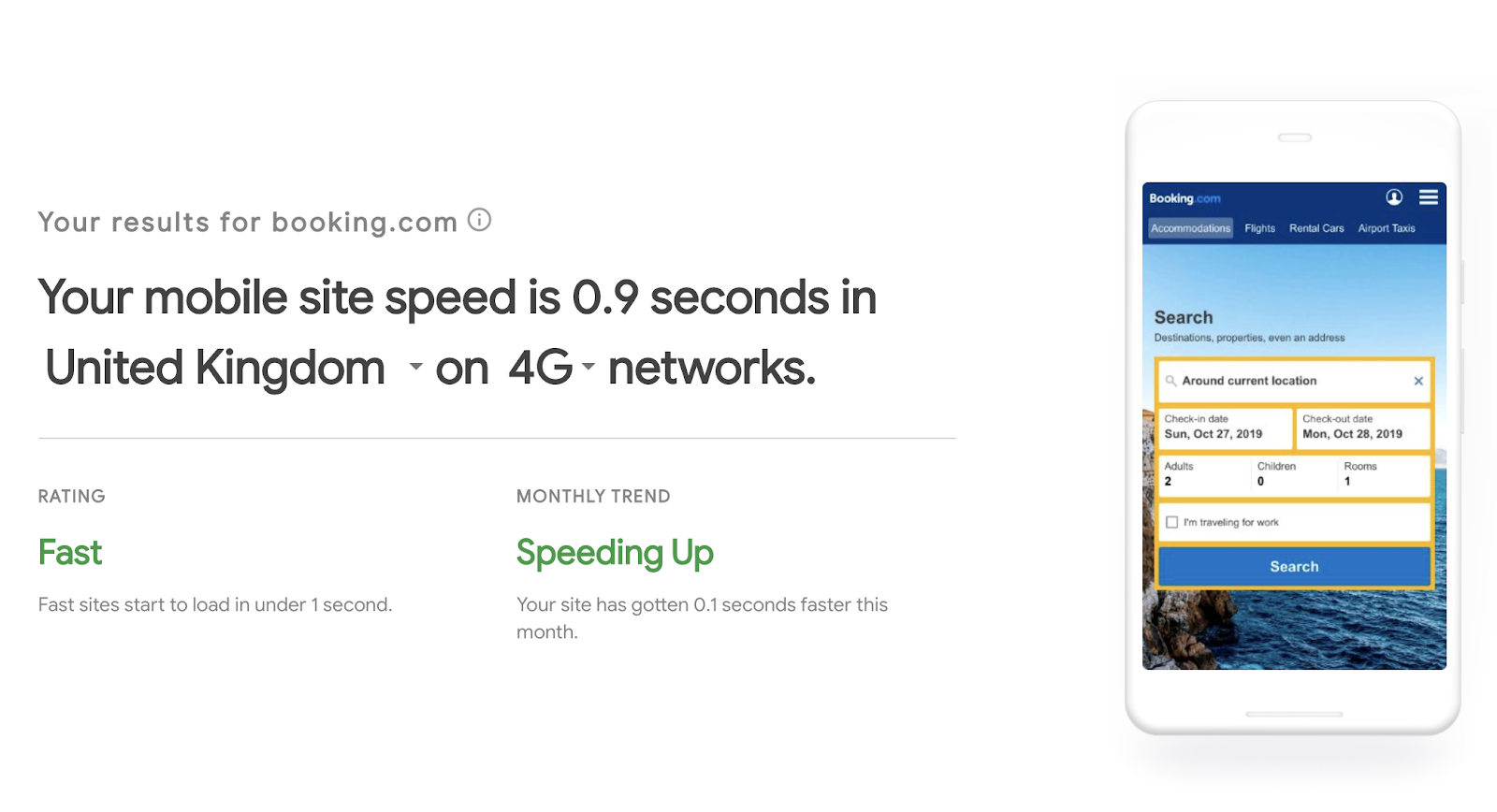 Booking.com's website loads in 0.9 seconds using 4G networks in the UK