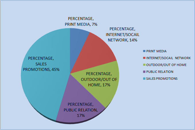 disadvantage of segmentation marketing Market segmentation describes the division of a market into homogeneous groups which will respond differently to promotions, communications, and advertising.