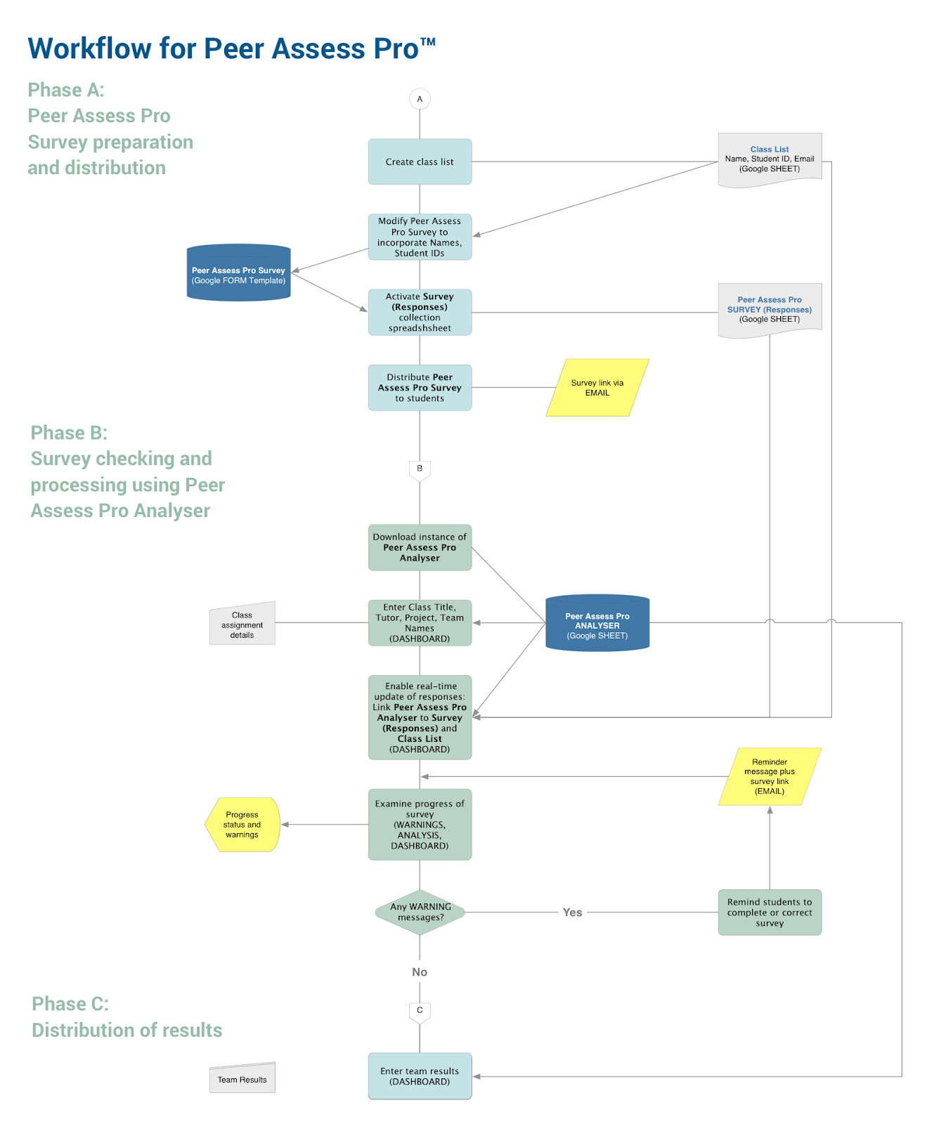 Peer Feedback Workflow-PartAB.png
