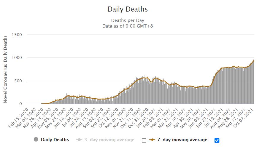 Zgony spowodowane koronawirusem w Rosji