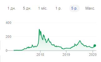 Guía: qué es Litecoin, su valor, orígenes y comparación con Bitcoin