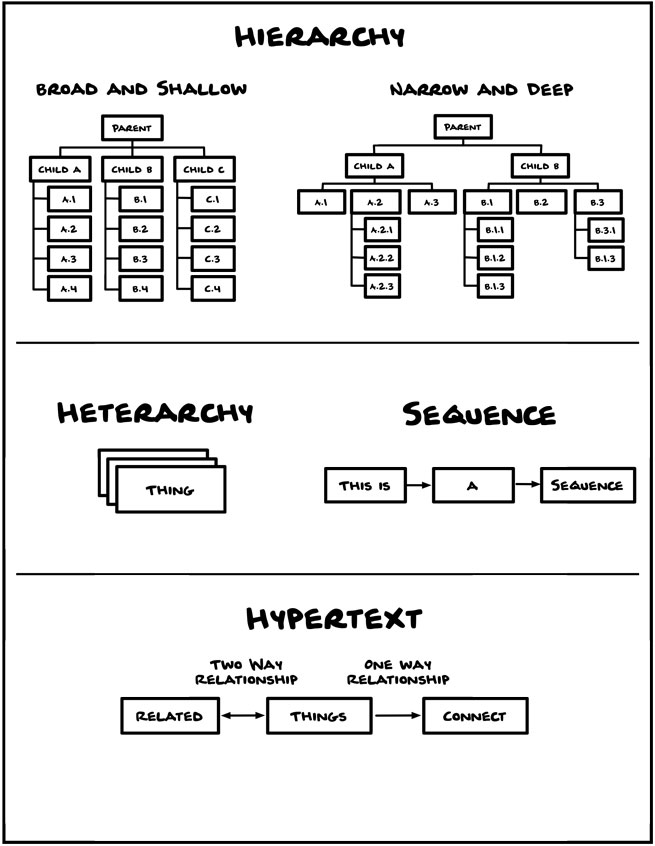 Worksheet depicting different hierarchies, heterarchies, and hypertext.