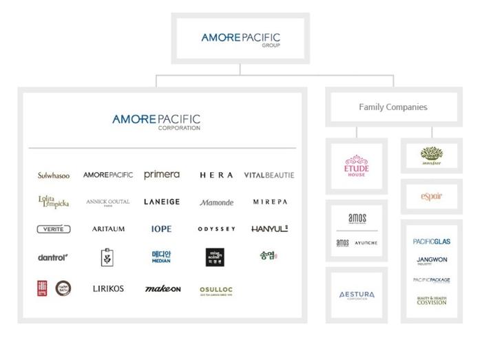 美股投資推薦-Amorepacific Corp | 愛茉莉太平洋