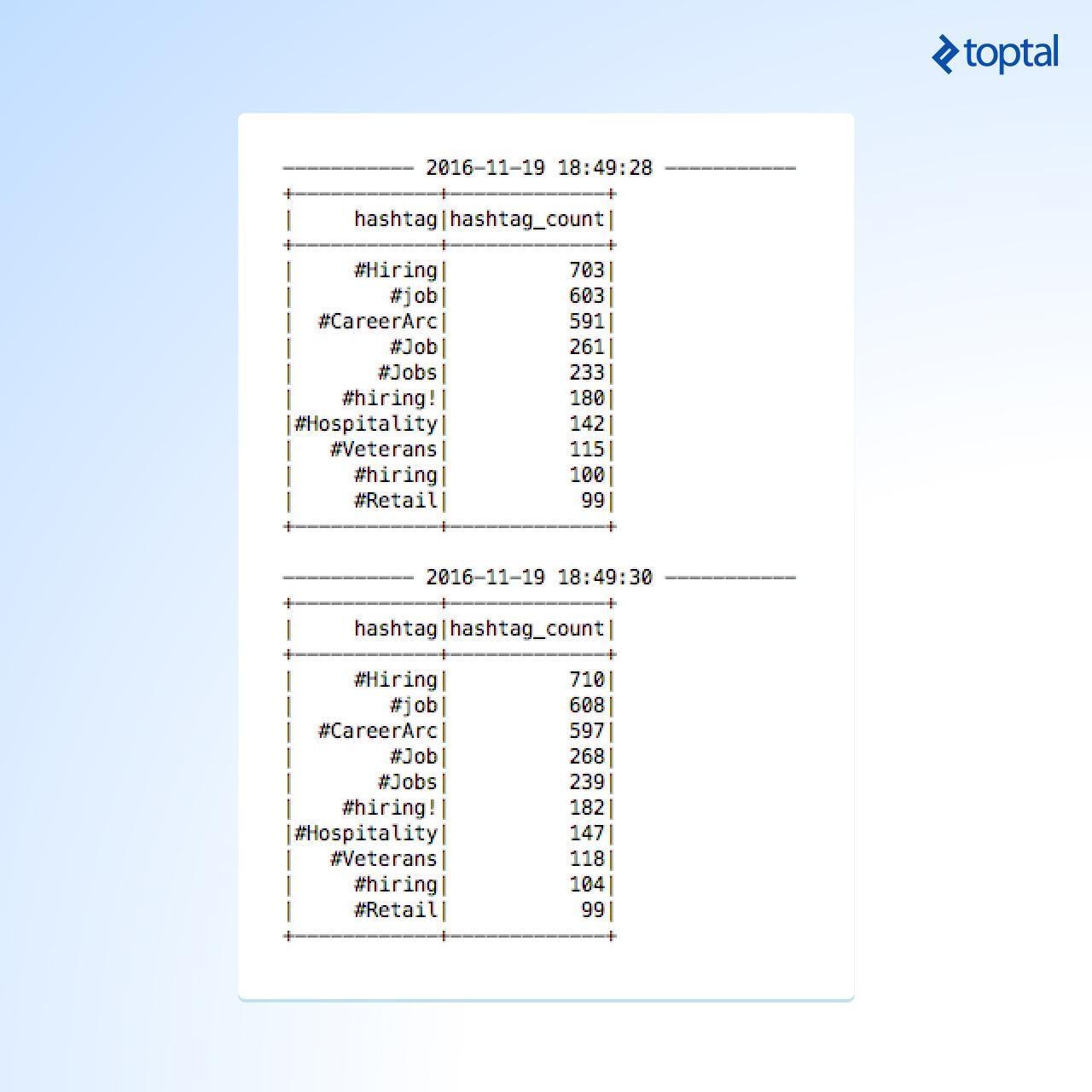 Un ejemplo de una salida de Twitter *Spark streaming*, impresa por cada configuración de intervalo de grupo