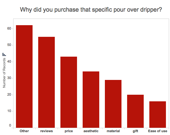 Reasons why people purchase certain pour over drippers: Reviews