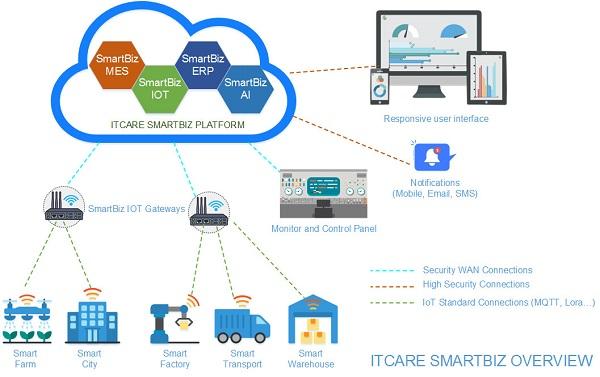 Các nền tảng phần mềm trong hệ thống tự động hóa công nghiệp