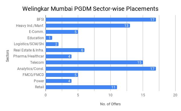 Welingkar Mumbai Placement