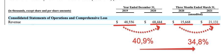 Premium отчёт перед IPO CS Disco (LAW)