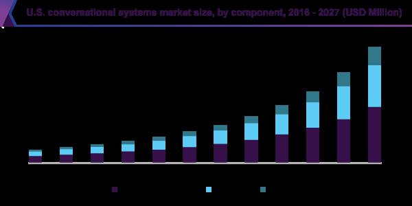 US conversational commerce market size, 2016-2027