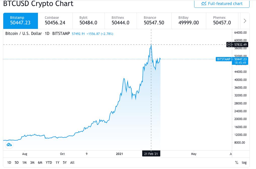 BTC/USD Price Prediction: BTC/USD breaks psychological resistance and targets $53,000 1