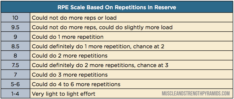 RPE Scale Based on RIR.png