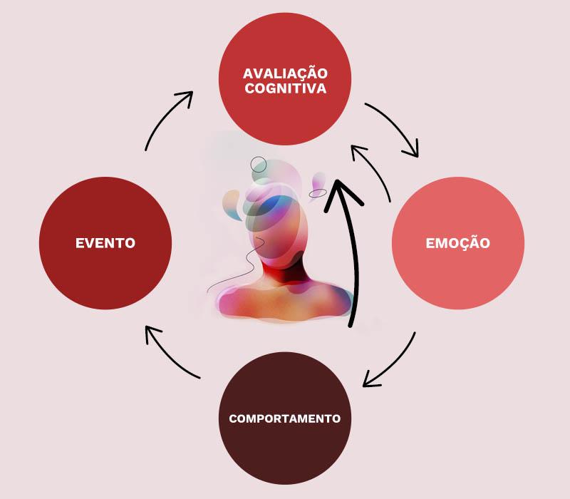 Terapia cognitivo Comportamental na Prática Psiquiátrica