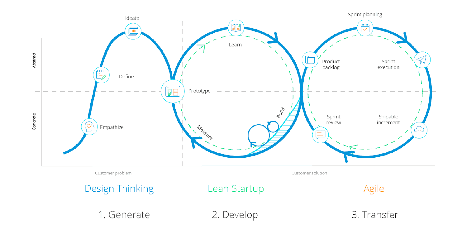 lean startup i design thinking