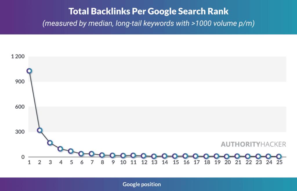 Всего обратных ссылок на Google Search Rank Ах