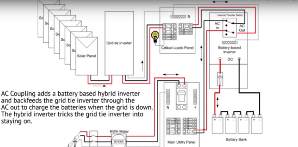 Solar panel inverter: AC-coupled configuration