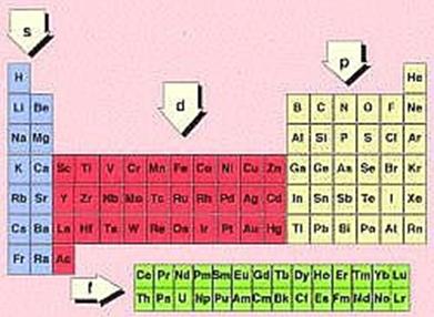 Semana 3 la clasificacin por bloques permiteubicar un elemento en la tabla peridica es decir indicar el numero de periodo y el numero de grupo urtaz Choice Image