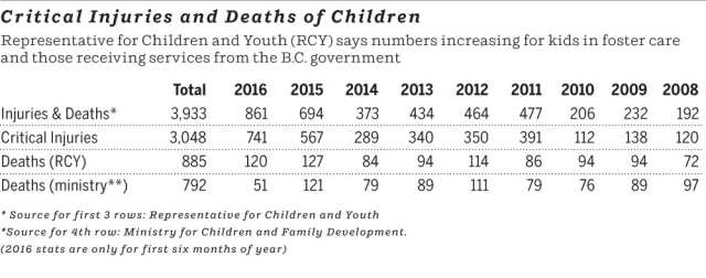 B.C. children's death graphic