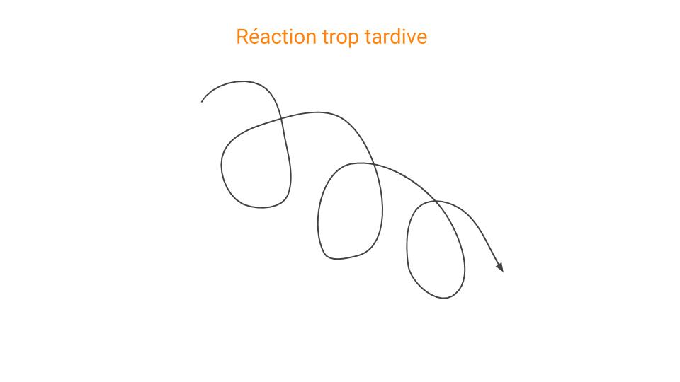 Une réaction trop tardive à un évènement entraîne une courbe en tire-bouchon descendante