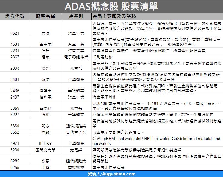 ADAS車用系統,ADAS概念股,ADAS概念股2020,ADAS概念股2021,ADAS概念股龍頭,ADAS概念股華晶科,ADAS概念股股價,ADAS概念股台股,台灣ADAS概念股,ADAS概念股推薦,ADAS概念股 股票,ADAS概念股清單,ADAS概念股是什麼,