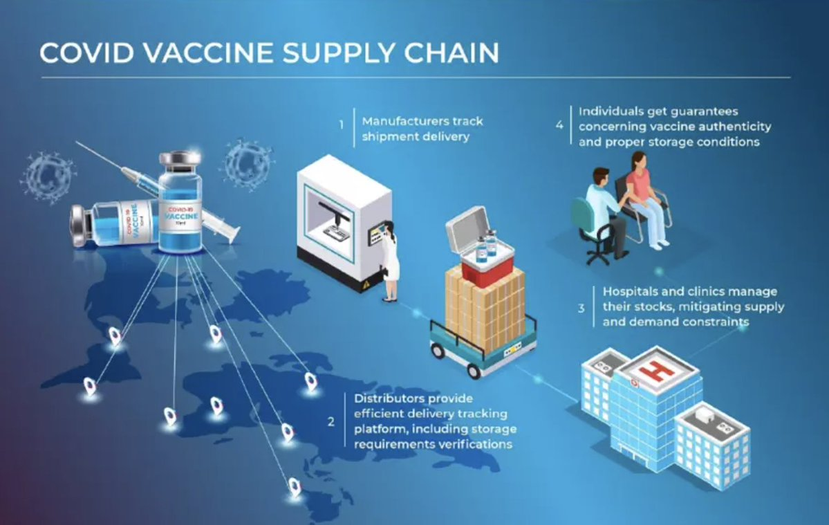 Schéma montrant la logistique derrière le vaccin du covid 19