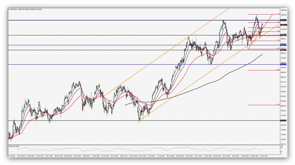 CompartirTrading Post Day Trading 2014 04 23 Ibex Diario