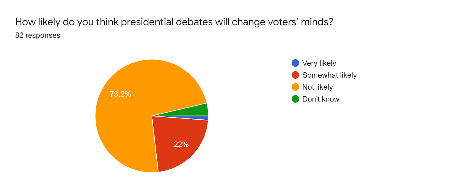 Forms response chart. Question title: How likely do you think presidential debates will change voters' minds?. Number of responses: 82 responses.