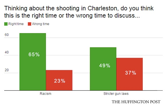 Huff Poll - Guns, Racism, Charleston .jpg