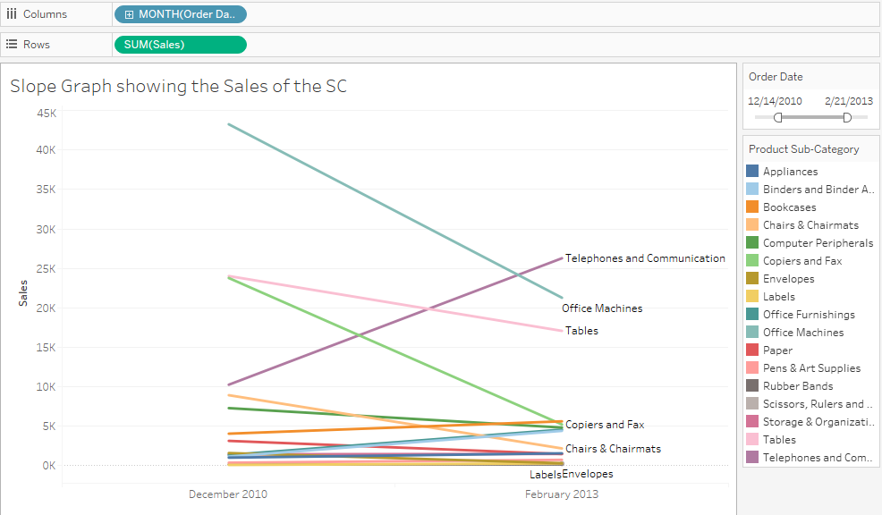 Slope Graphs In Tableau 37