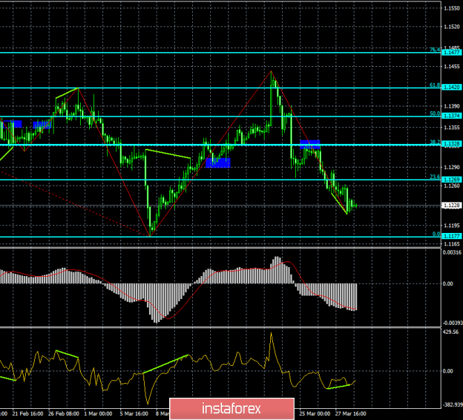 Analysis of EUR/USD divergence for March 29. The pair is ready to roll back up