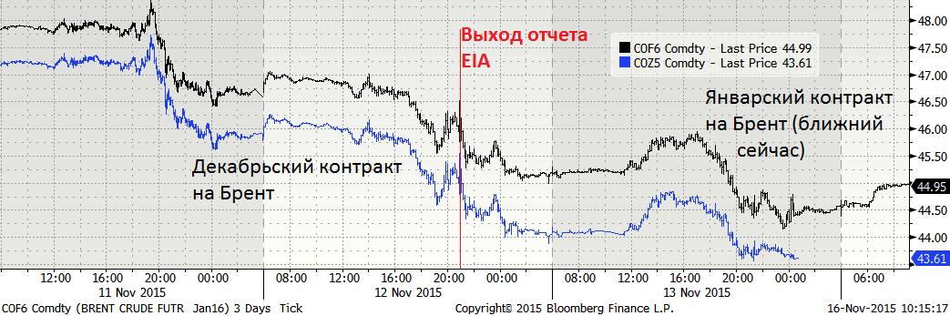 Причиной стабилизации цен на нефть на текущий момент называют пятничные теракты во Франции