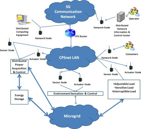 cloud big data technologies