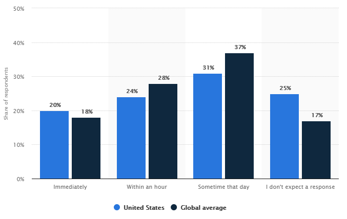 Statista report social media response time expectations